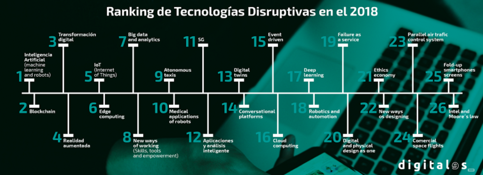 Las 10 tecnologías que protagonizarán 2018