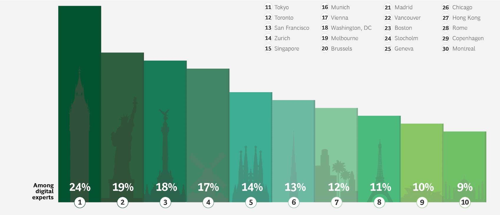 Ciudades más atractivas para talento digital