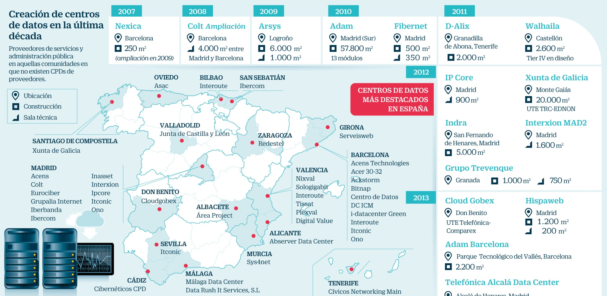 data centers España