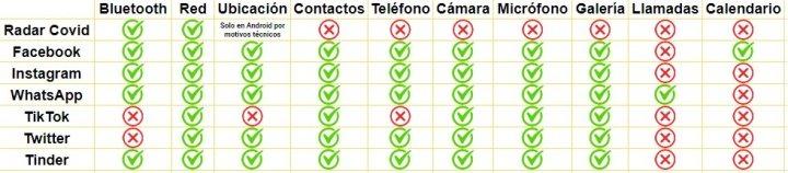 comparativa permisos apps