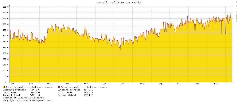 Trafico datos Internet Madrid