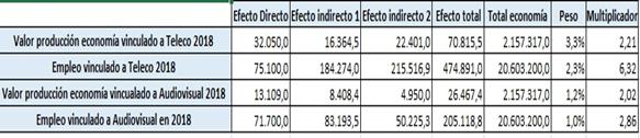 patronal telco DigitalES
